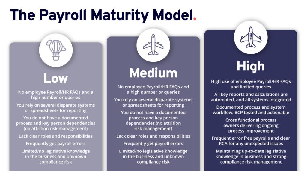 Payroll maturity model