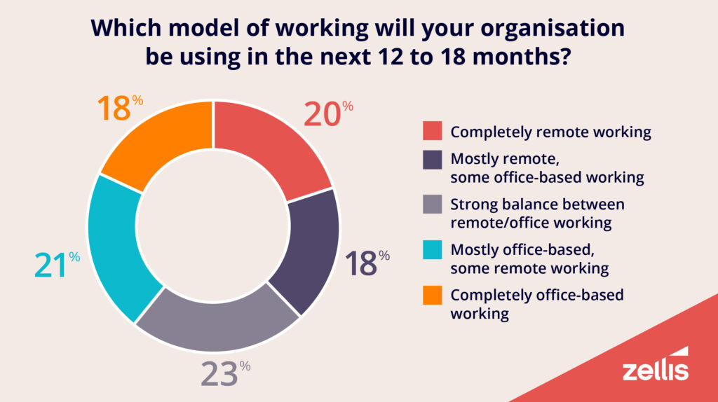 Infographic: How is HR handling hybrid working?